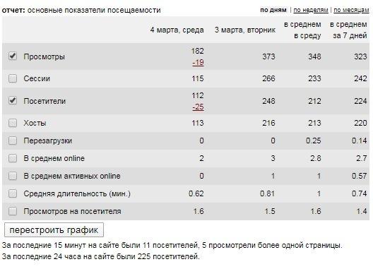 Показатели посещаемости в счетчике Лайвинтернет