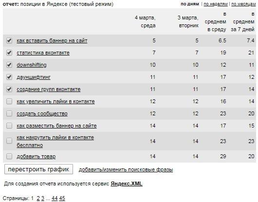 Позиции сайта в Яндексе, которые показывает счетчик liveinternet