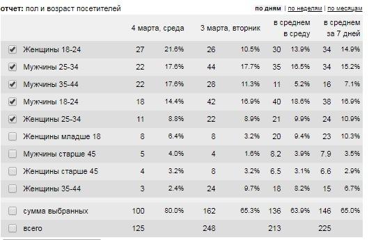 Вкладка демография в счетчике посещений liveinternet