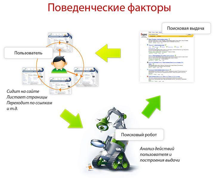 Поведенческие факторы на сайт Лаишево поведенческие факторы для вывода в топ 2-й Боткинский проезд