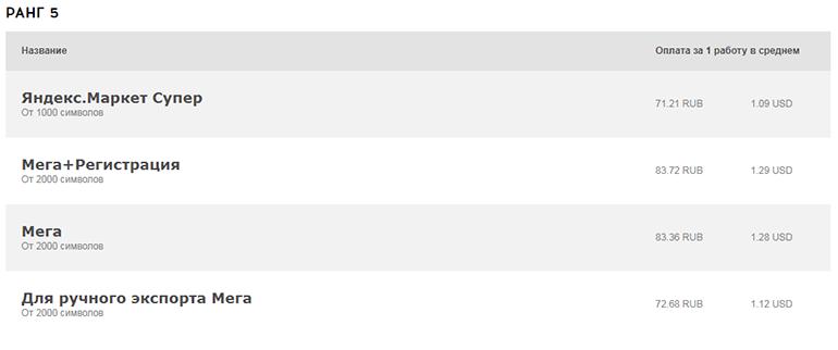 Варианты заданий на биржа комментариев QComment
