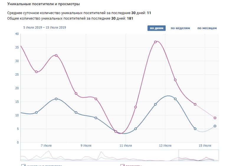 График уникальных посетителей