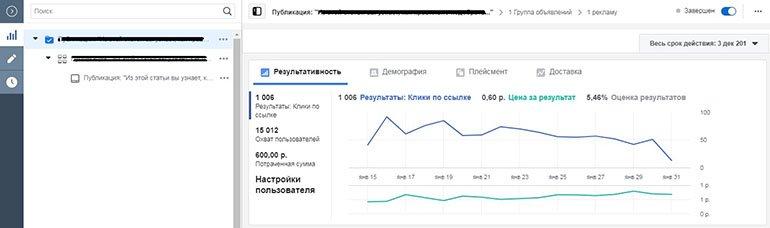 Диаграммы статистики по рекламной компании