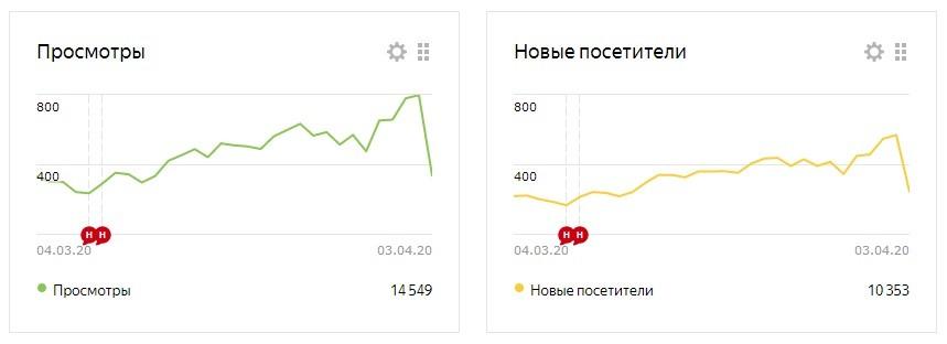 Посещаемость на блоге по Яндекс Метрике за март 2020 года