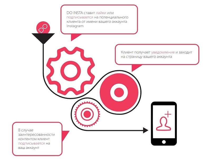 Доинста - сервис массфолловинга в инстаграм