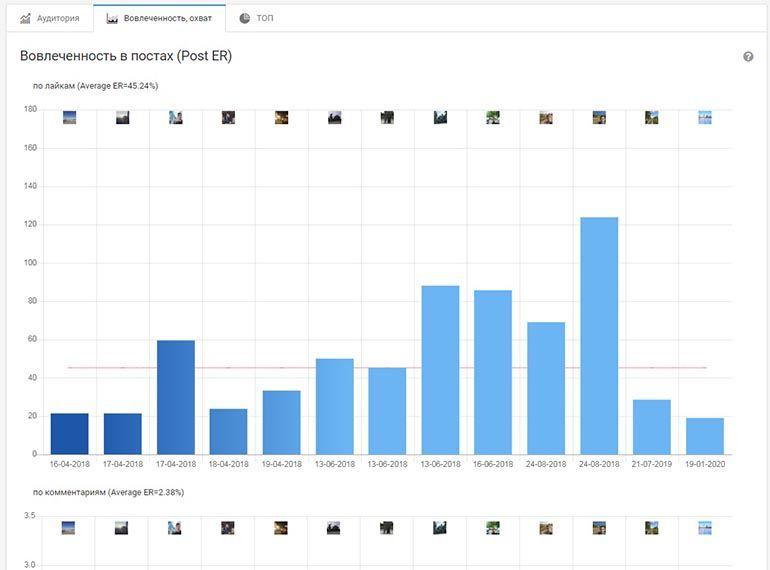 Статистика и прочая информация по аккаунту