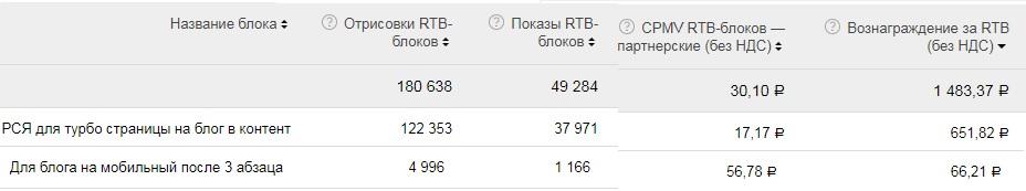 Сравнение дохода для турбо страниц и адаптивной версии сайта